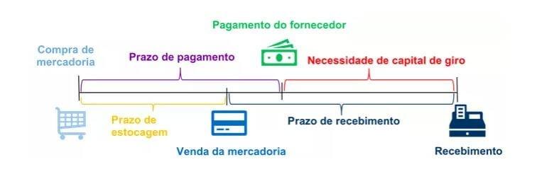 Ciclo Operacional da venda