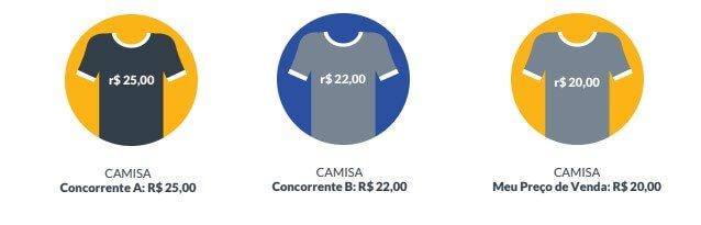 Precificação de uma camisa baseada nos concorrentes