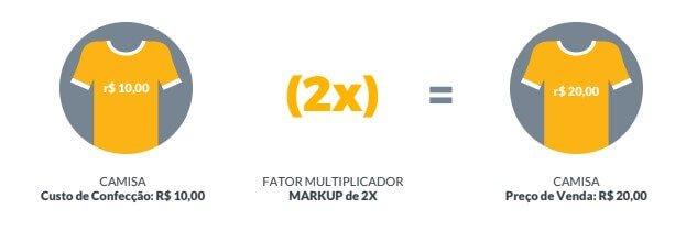 Precificação de uma camisa usando fator markup