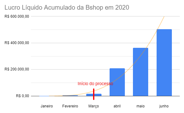 gráfico do acumulado do lucro