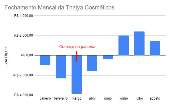 Balanço de resultados da thalya cosméticos